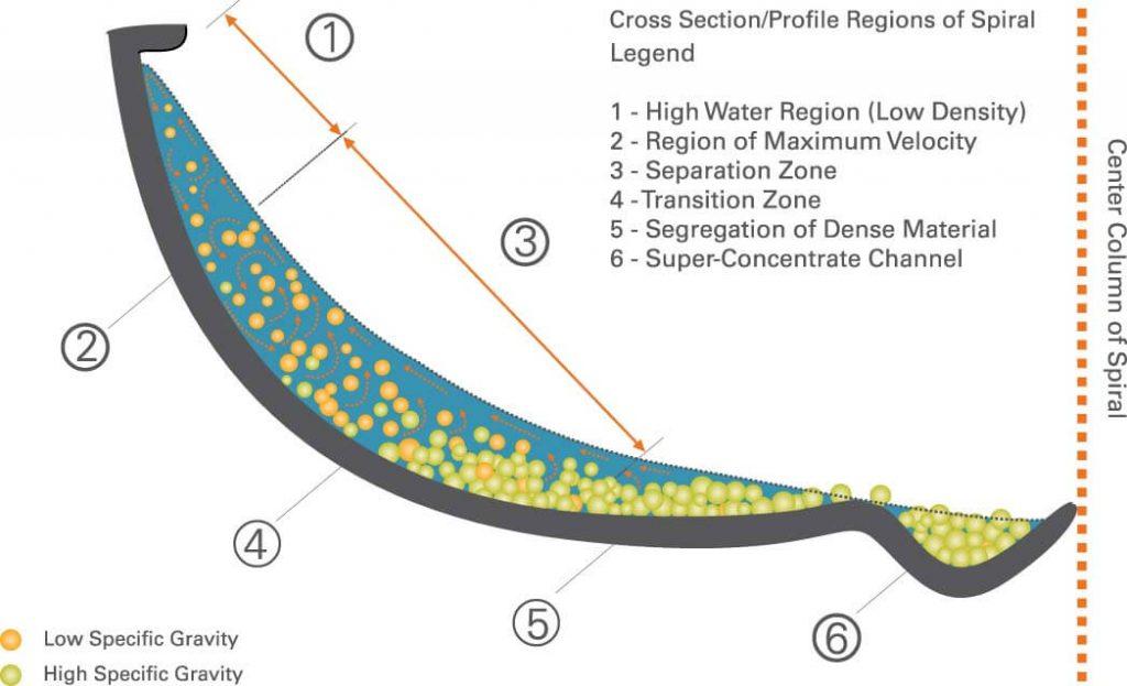A Spiral Concentrator diagram