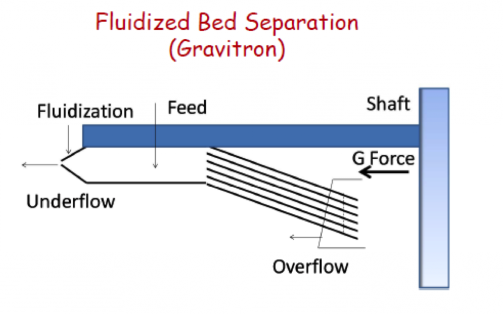 A diagram depicting fluidized bed separation