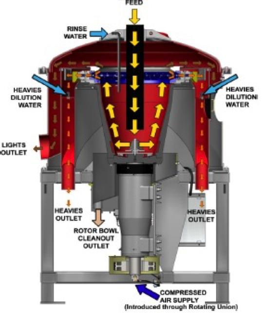 A diagram of a falcon concentrator