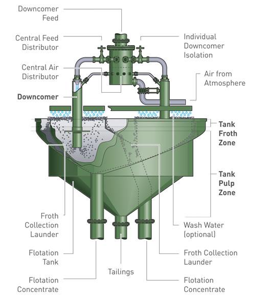 A diagram of a Jameson Cell