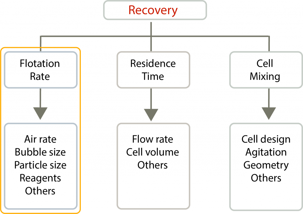 A diagram of Collection Zone Recovery