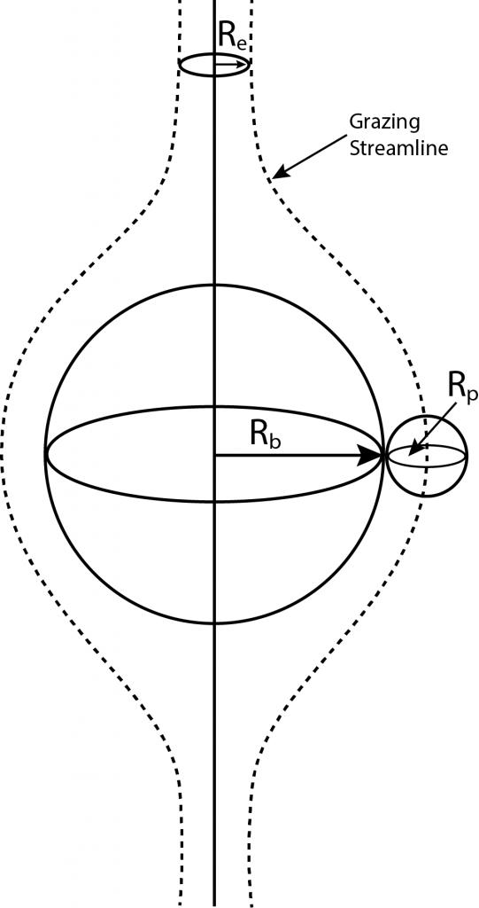 A diagram describing the probability of flotation