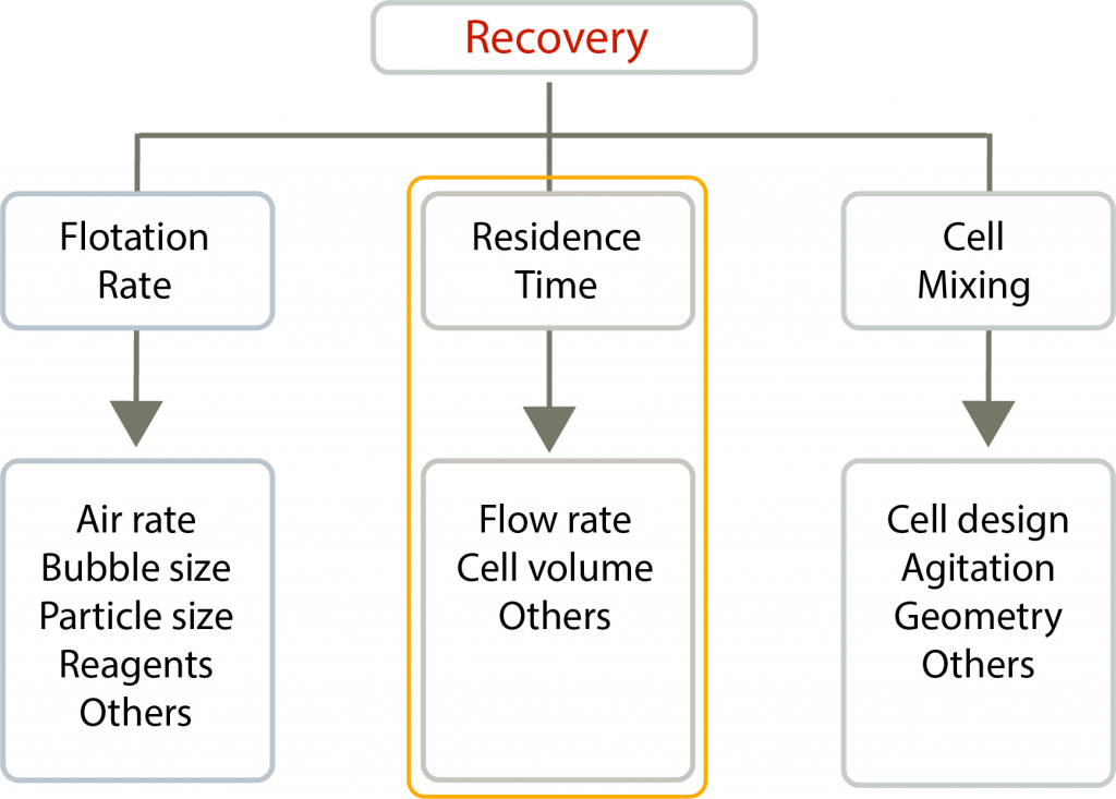 A diagram highlighting collection zone recovery parameters