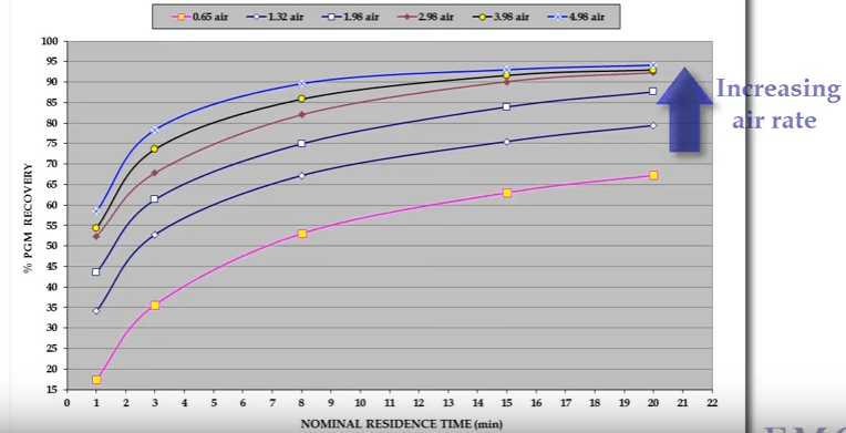 A chart depicting an increasing air rate in flotation rate differential