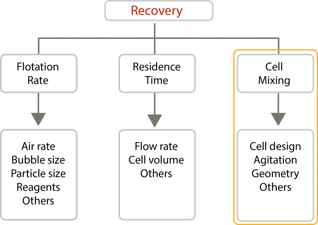 A diagram of Recovery Zone Parameters