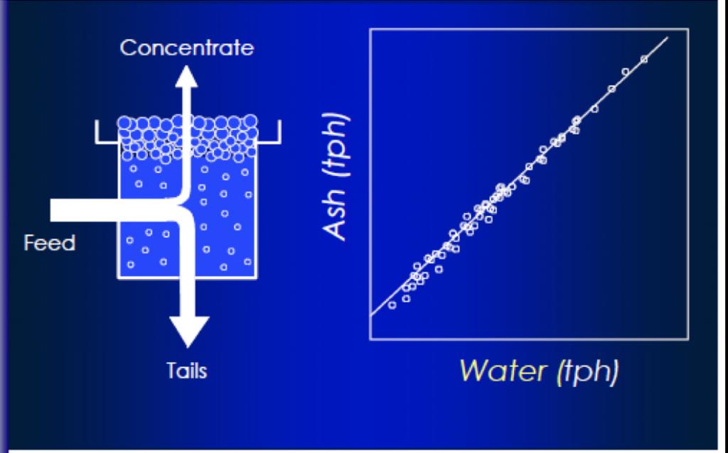 A diagram of hydraulic entrainment