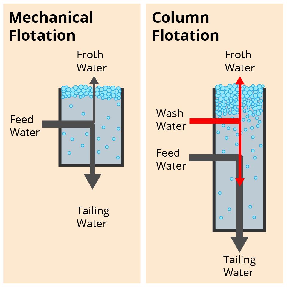 A disagram showing machanical versus column flotation