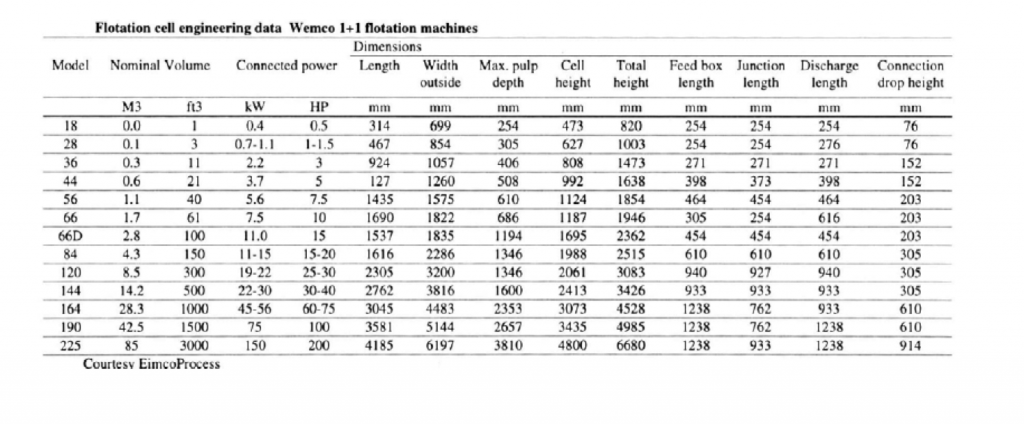 A table of Flotation Cell Engineering Data