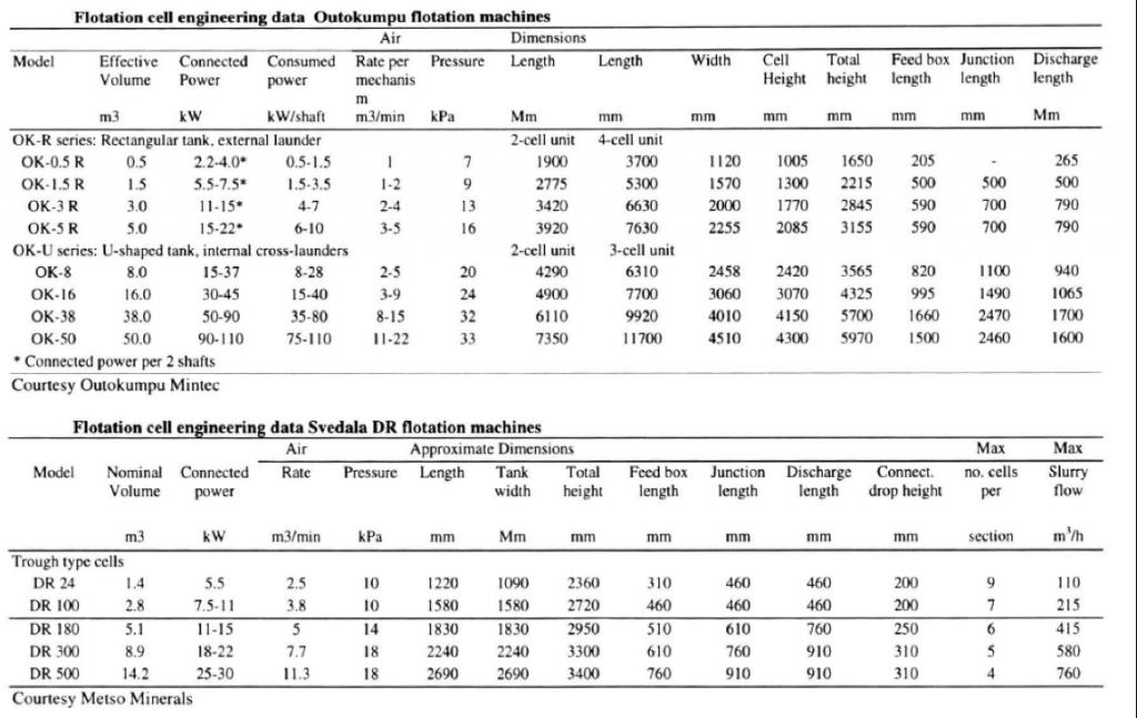 Data table of Outokumpu Svedala Flotation Cells