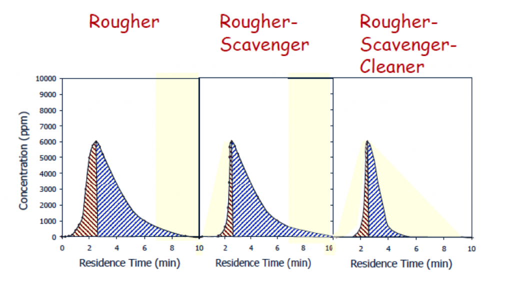 Rougher-Scavenger-Cleaner Effect