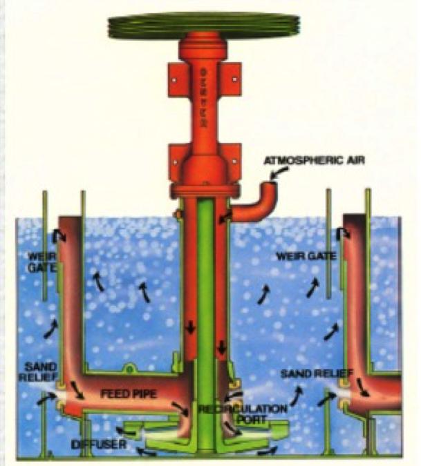 Flotation cell diagram