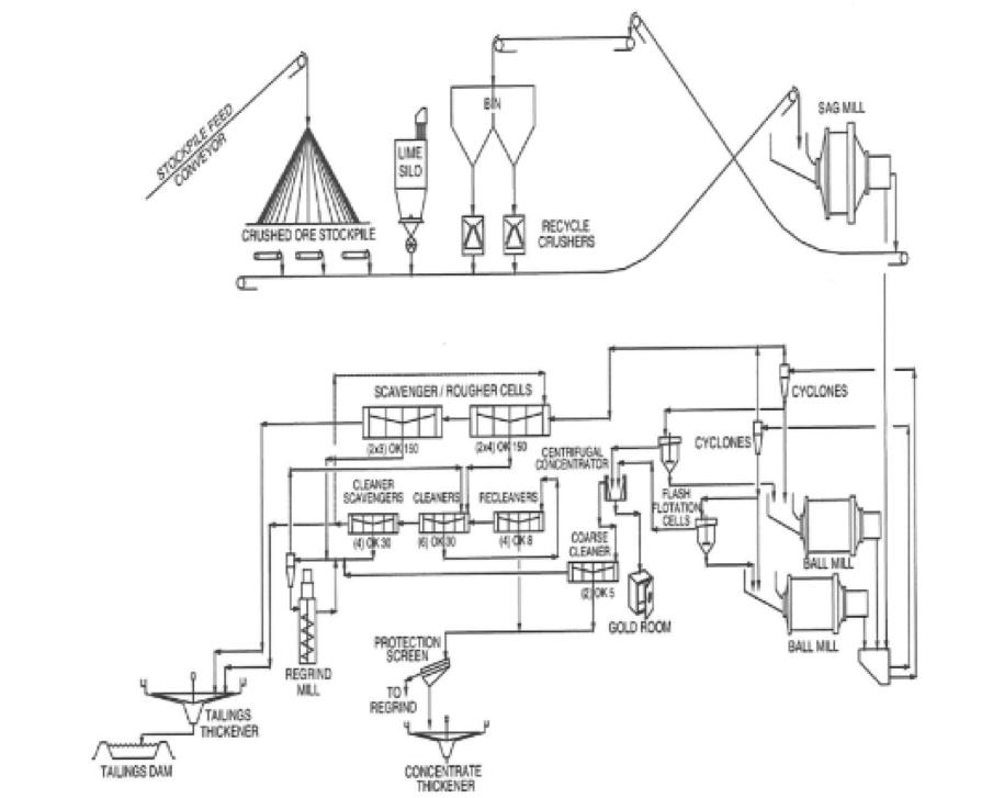 Cadia Processing Facility