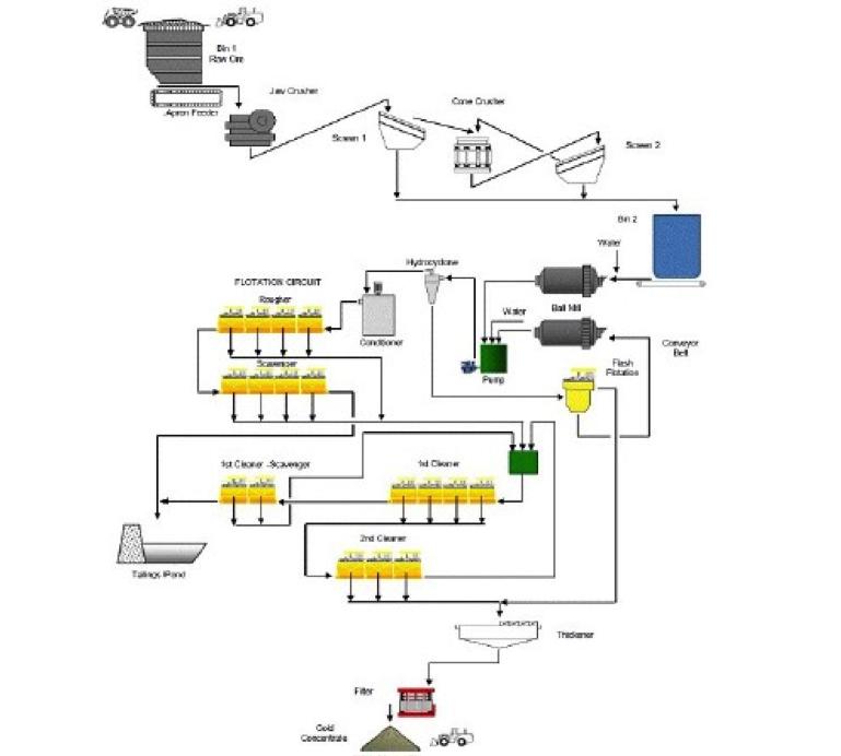 Gold Flotation Circuit