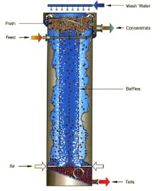 Flotation column diagram