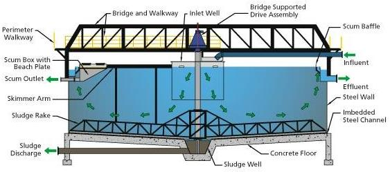 A diagram of a conventional bridge design