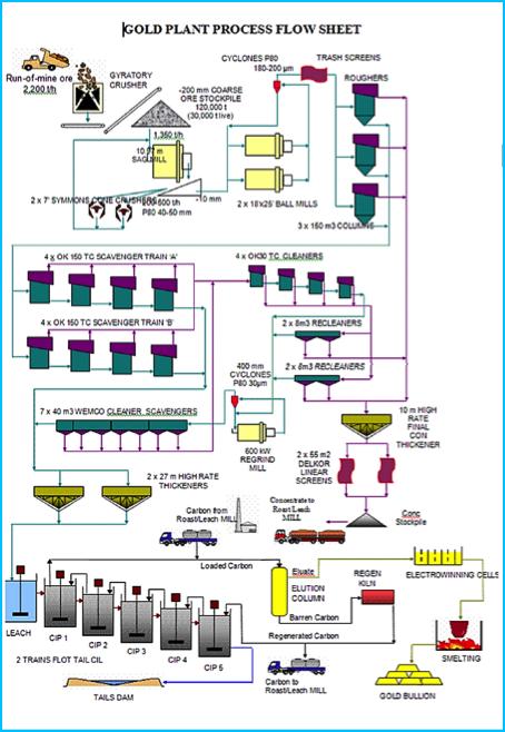 Gold processing flowsheet