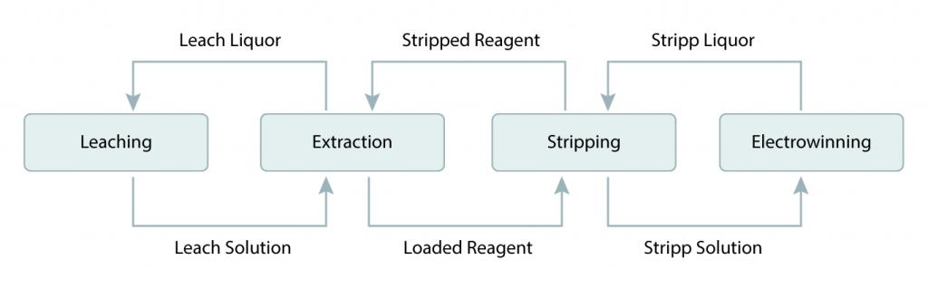 A leaching diagram