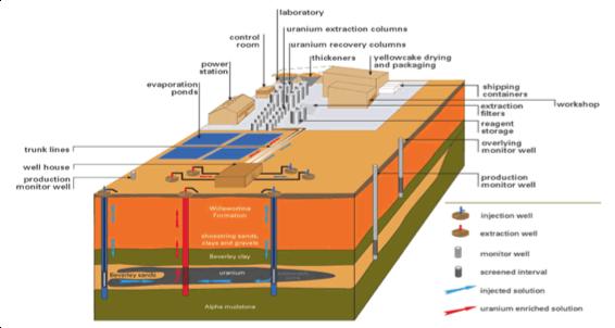 Underground in-situ leaching