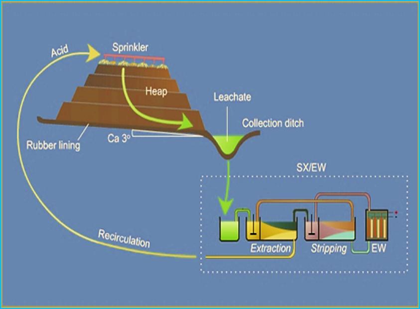 Heap leaching diagram