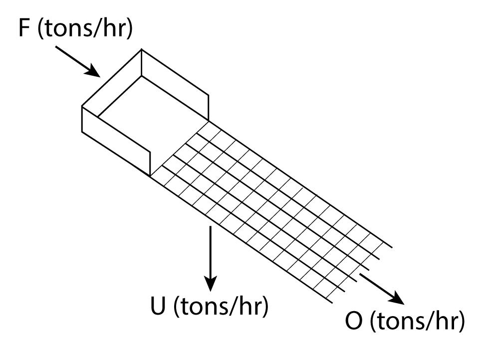 Screening efficiency diagram