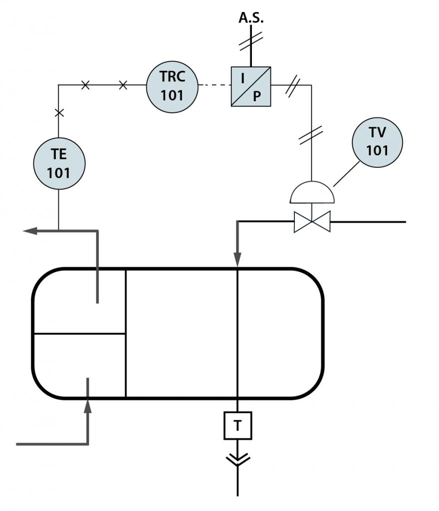 A diagram of a manipulated stream