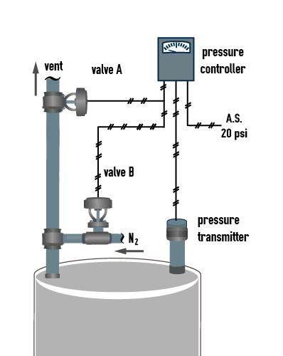 A diagram of split range control