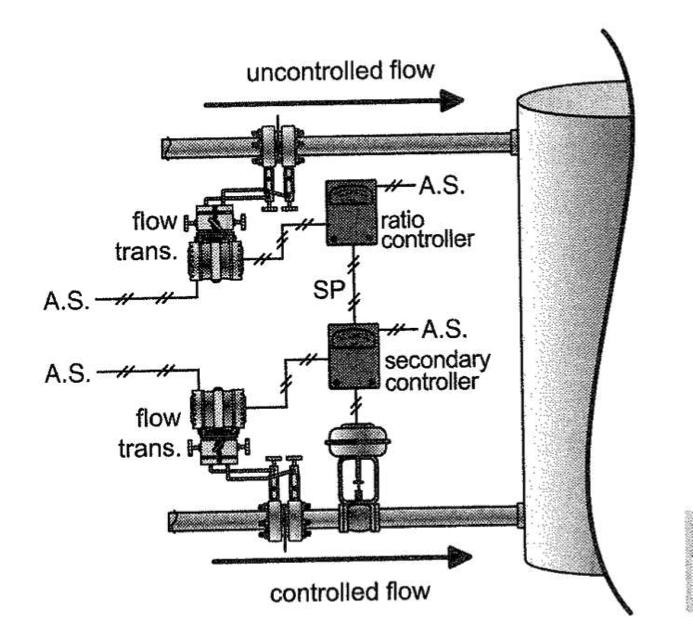 A diagram of a ratio control system