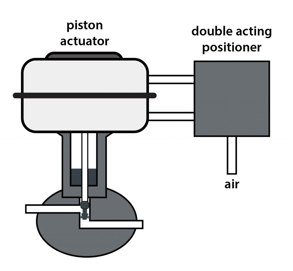 A diagram of an actuator (fail last)
