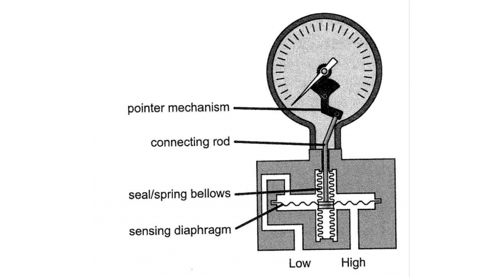 A diagram of a dP gauge