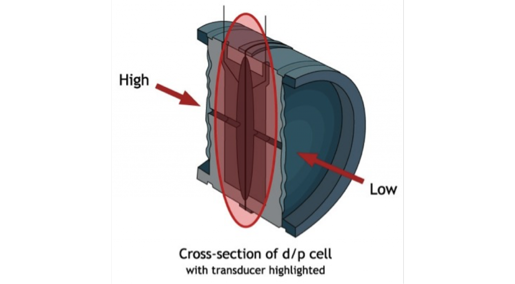 A diagram of a capacitance transducer