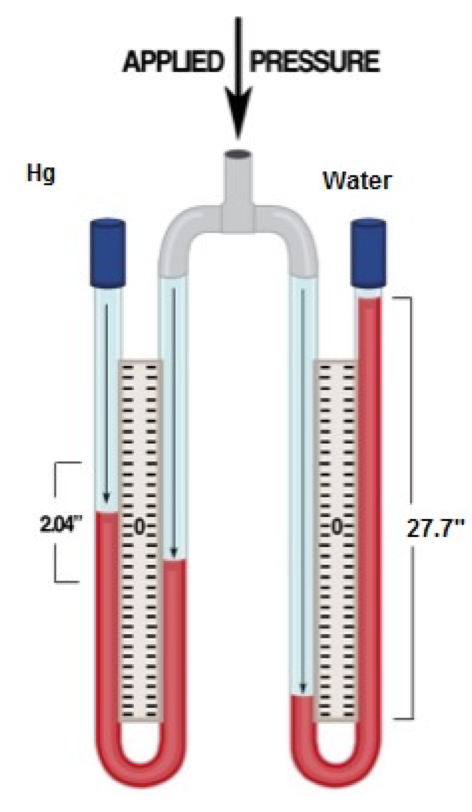 A diagram of a pressure gauge