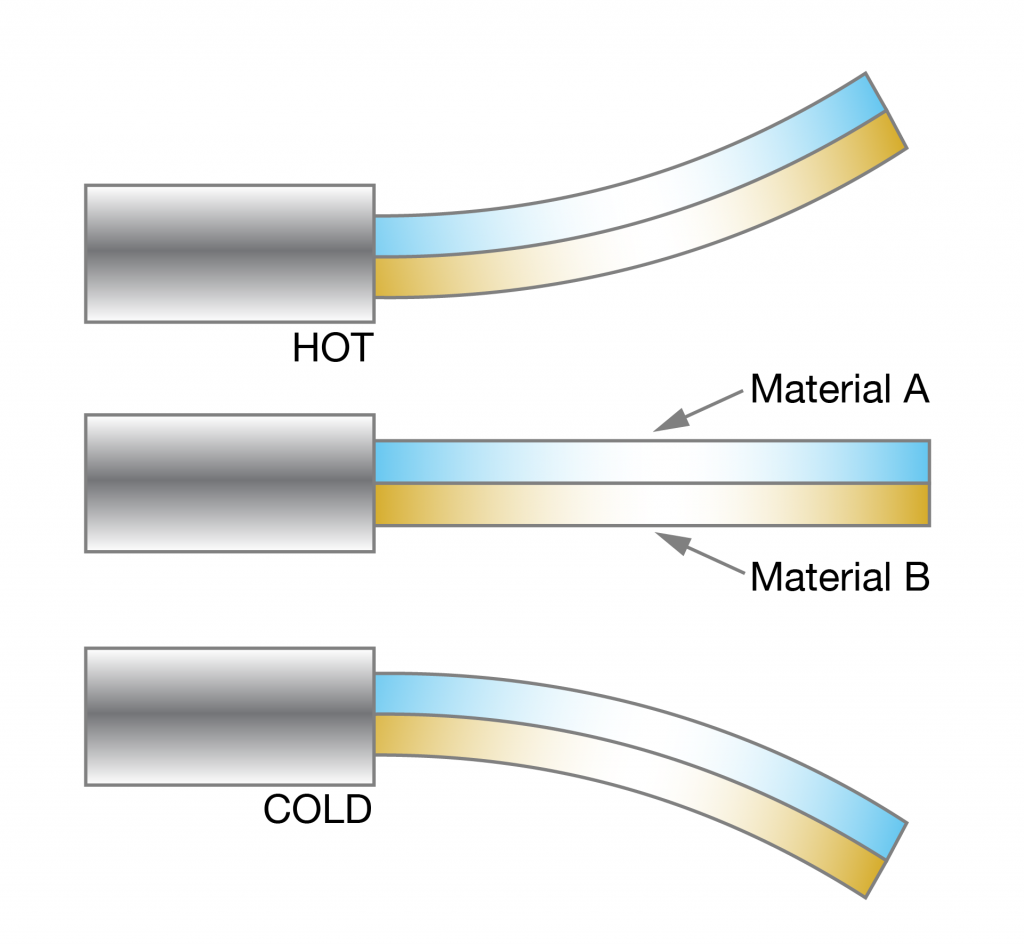 A diagram of how bi-metalic strip reacts to templature.