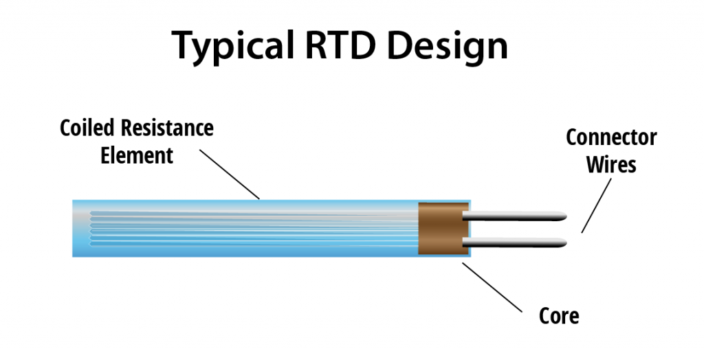 A diagram showing typical RTD design