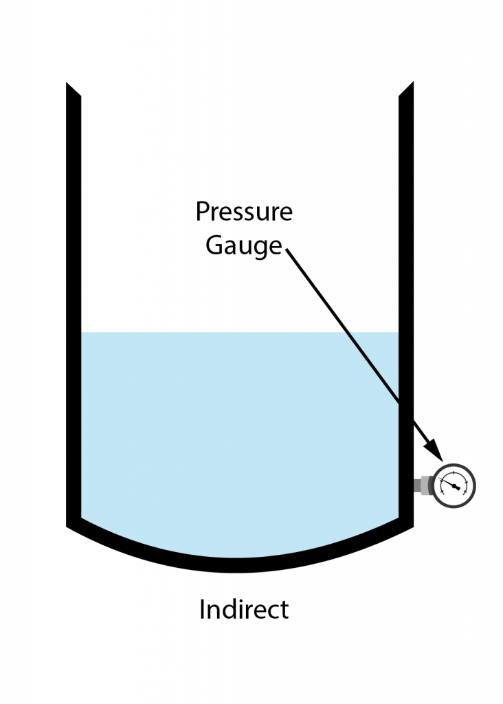 A diagram of a pressure gauge to depict indirect measurement