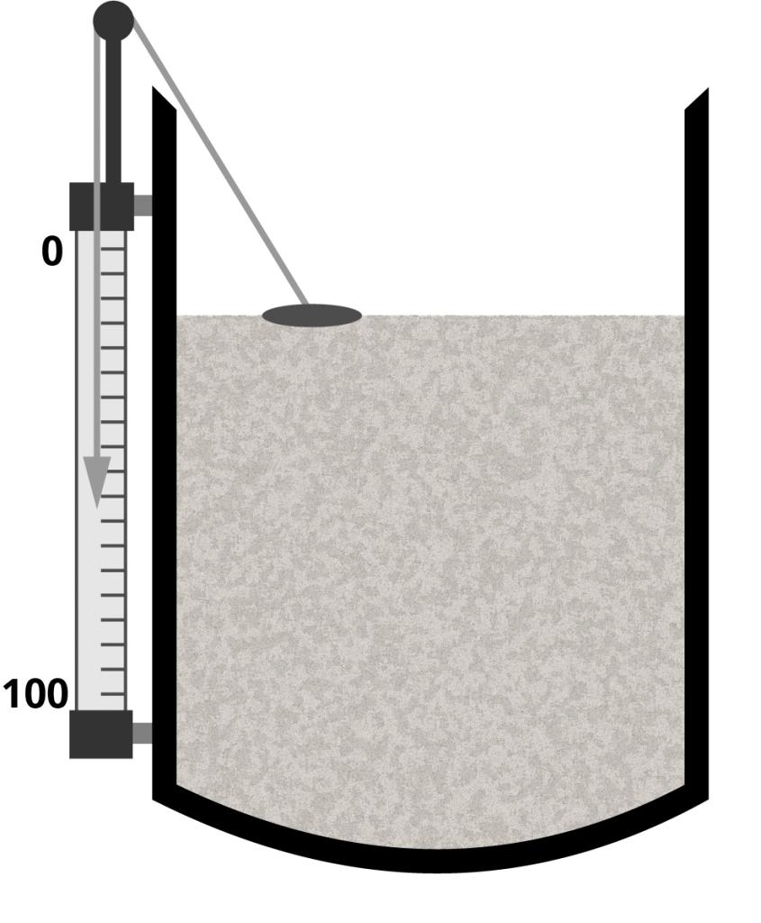 Direct measurement example