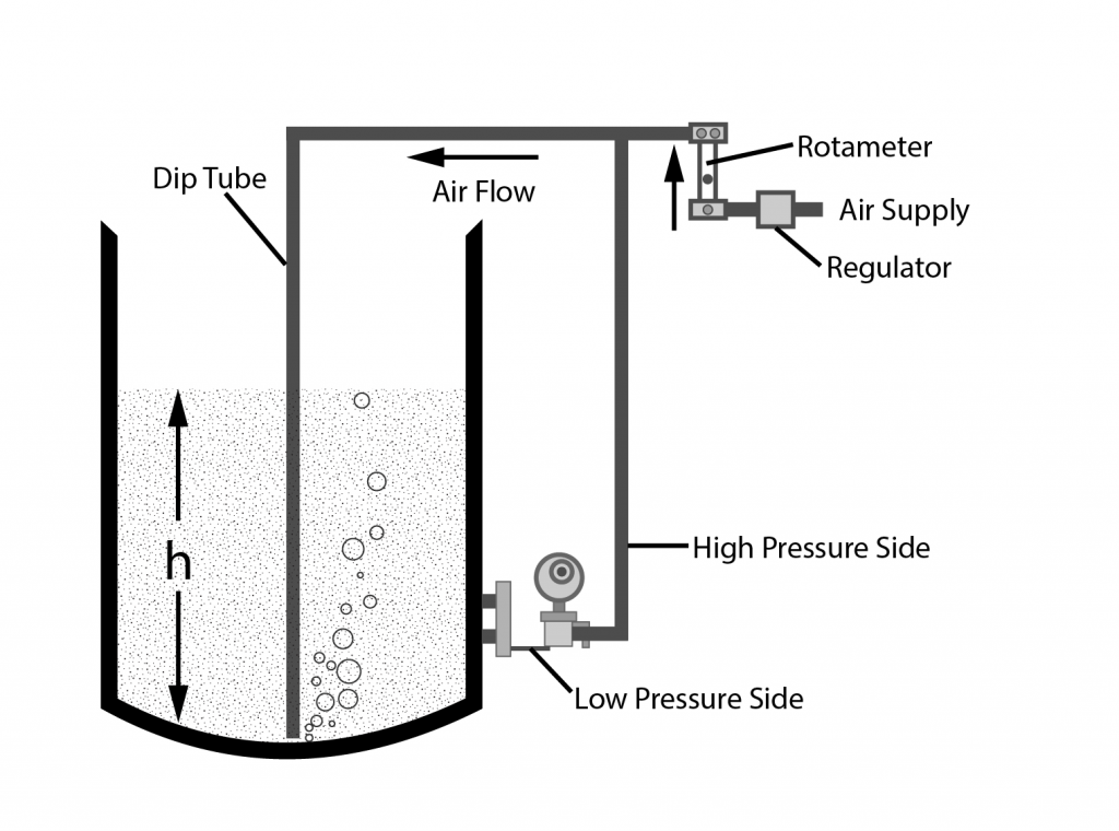 A diagram of a bubbler with labeled components