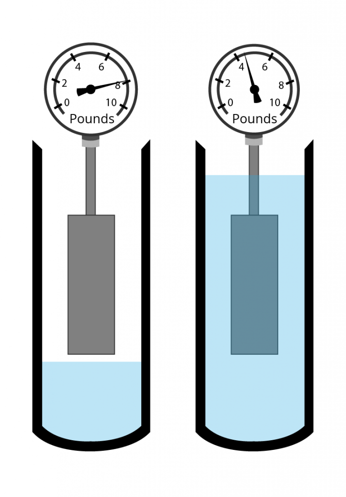 A diagram illustrating buoyancy measured in pounds