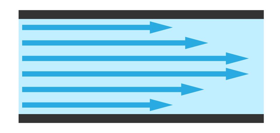 A diagram of laminar flow