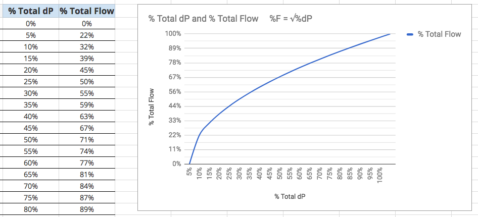 A chart showing the resulting curve of %F = √%dP