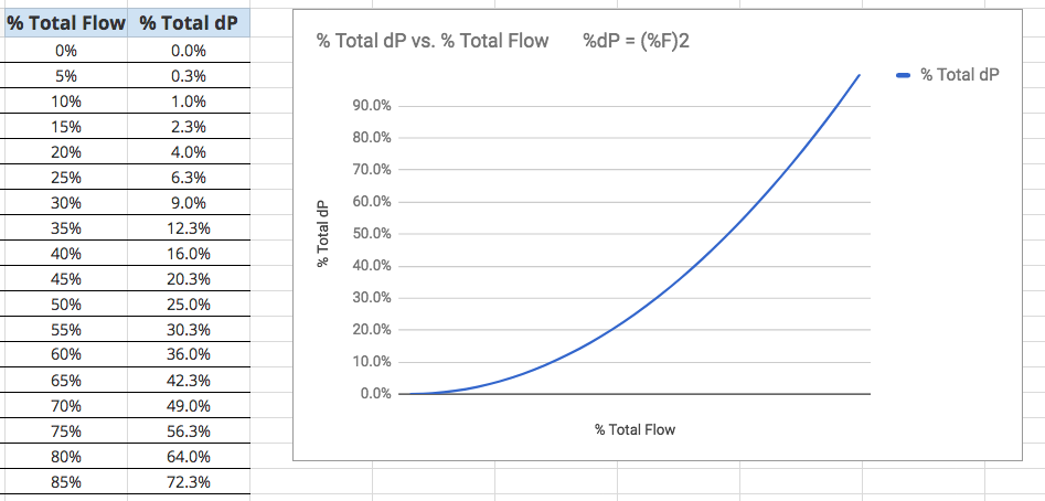 A chart showing the resulting curve of %dP = (%F)2