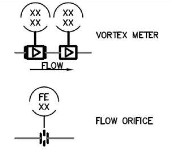 Flow meter drawing symbols
