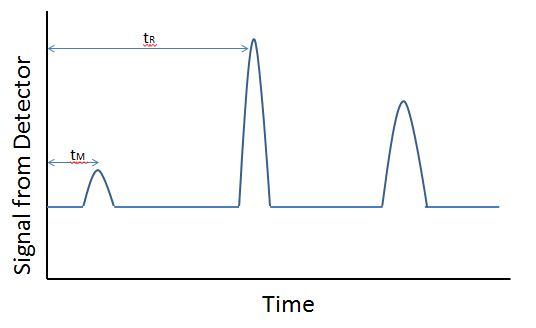 A chart showing a calibration curve