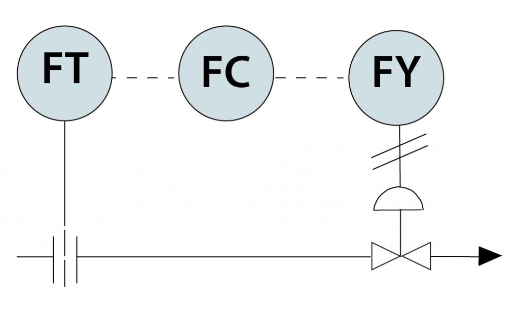 A diagram of a closed control loop