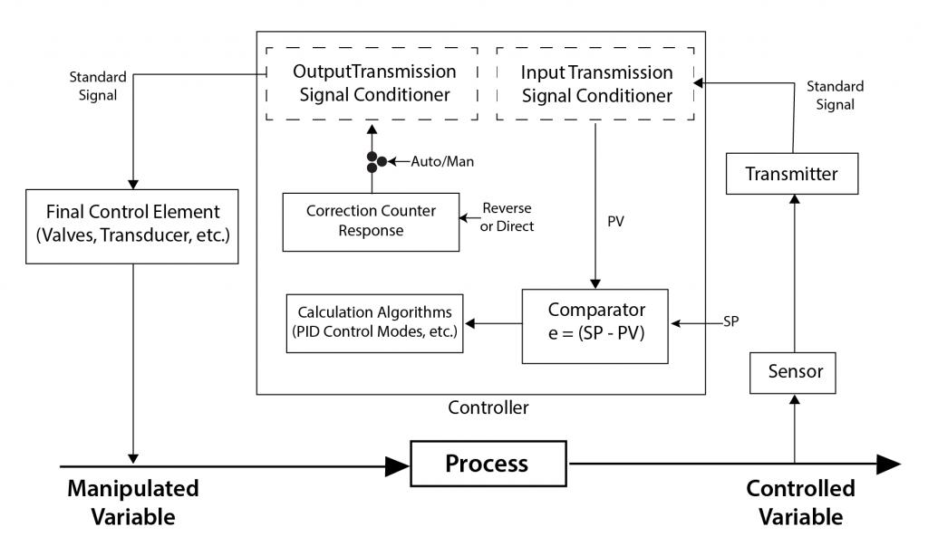 A diagram of a control loop block flow