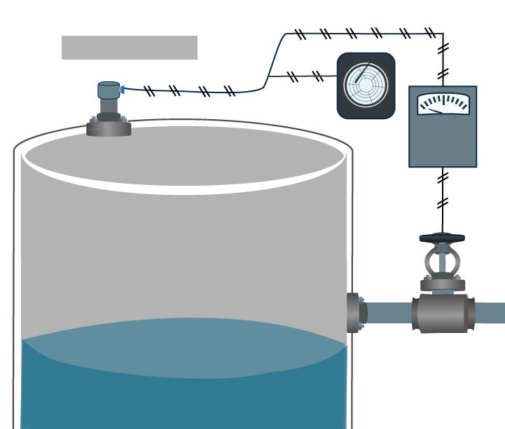 A diagram of a control loop