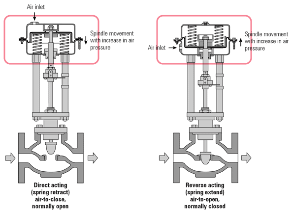 A diagram showing the mechanical difference between direct and revers actuator action.