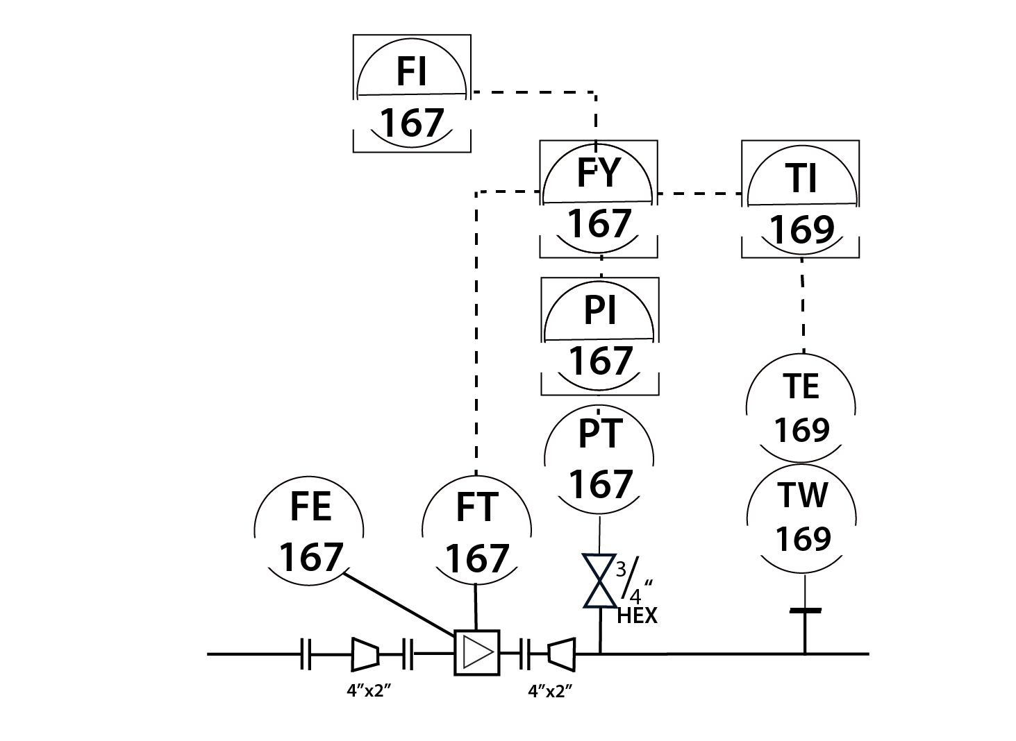 An example instrument diagram