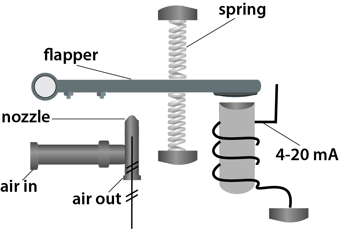 A diagram of an I/P Transducer [140-10-01]