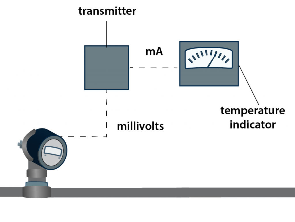 A diagram of sensor output to a transmitter