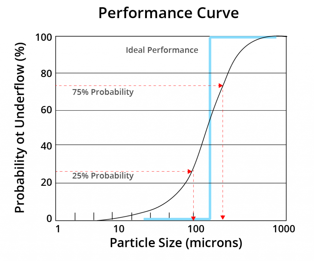 Probability of Underflow